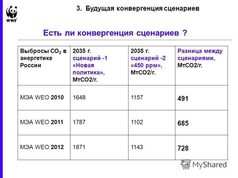 23 February 2013 - 7 Есть ли конвергенция сценариев ? 3. Будущая конвергенция сценариев Выбросы СО 2 в энергетике России 2035 г. сценарий -1 «Новая политика», МтСО2/г. 2035 г. сценарий -2 «450 ррм», МтСО2/г. Разница между сценариями, МтСО2/г. МЭА WEO