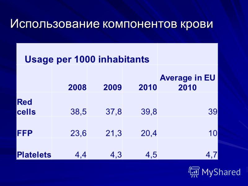 Использование компонентов крови Usage per 1000 inhabitants 200820092010 Average in EU 2010 Red cells38,537,839,839 FFP23,621,320,410 Platelets4,44,34,54,7