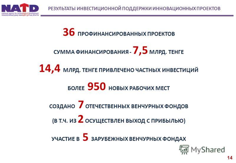 РЕЗУЛЬТАТЫ ИНВЕСТИЦИОННОЙ ПОДДЕРЖКИ ИННОВАЦИОННЫХ ПРОЕКТОВ 36 ПРОФИНАНСИРОВАННЫХ ПРОЕКТОВ СУММА ФИНАНСИРОВАНИЯ - 7,5 МЛРД. ТЕНГЕ 14,4 МЛРД. ТЕНГЕ ПРИВЛЕЧЕНО ЧАСТНЫХ ИНВЕСТИЦИЙ БОЛЕЕ 950 НОВЫХ РАБОЧИХ МЕСТ СОЗДАНО 7 ОТЕЧЕСТВЕННЫХ ВЕНЧУРНЫХ ФОНДОВ (В Т