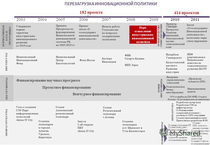ПЕРЕЗАГРУЗКА ИННОВАЦИОННОЙ ПОЛИТИКИ НОРМАТИВНАЯ БАЗА И ПРОГРАММЫ ИНСТИТУТЫ ИНСТРУМЕНТЫ ИНФРАСТРУКТУРЫ Утверждена первая стратегия индустриально- инновационного развития до 2015 года 200320042005200620072008 2011 20102009 Национальный Инновационный Фо