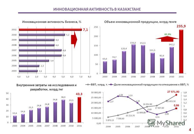 ИННОВАЦИОННАЯ АКТИВНОСТЬ В КАЗАХСТАНЕ 65,9% Данные Агентства РК по статистике, 2012 год 4
