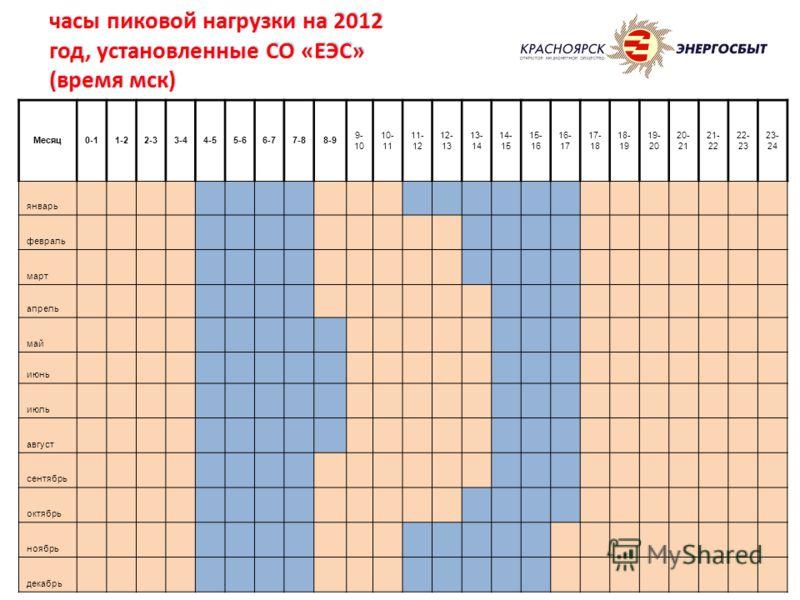 часы пиковой нагрузки на 2012 год, установленные СО «ЕЭС» (время мск) Месяц0-11-22-33-44-55-66-77-88-9 9- 10 10- 11 11- 12 12- 13 13- 14 14- 15 15- 16 16- 17 17- 18 18- 19 19- 20 20- 21 21- 22 22- 23 23- 24 январь февраль март апрель май июнь июль ав