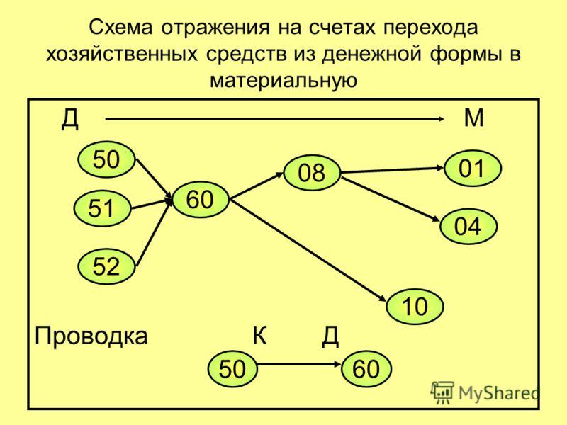 Схема отражения на счетах перехода хозяйственных средств из денежной формы в материальную Д М Проводка К Д 50 51 52 60 08 10 04 01 5060