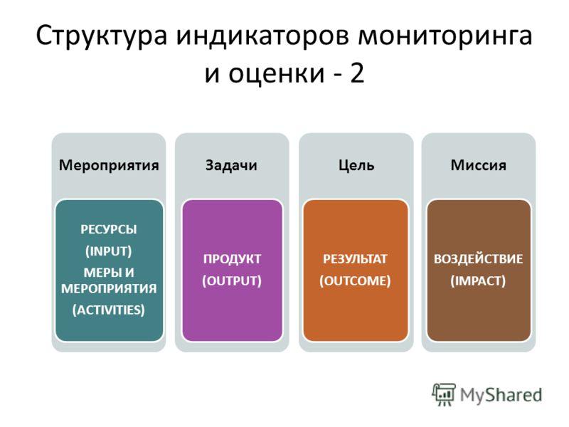 Структура индикаторов мониторинга и оценки - 2 Мероприятия РЕСУРСЫ (INPUT) МЕРЫ И МЕРОПРИЯТИЯ (ACTIVITIES) Задачи ПРОДУКТ (OUTPUT) Цель РЕЗУЛЬТАТ (OUTCOME) Миссия ВОЗДЕЙСТВИЕ (IMPACT)