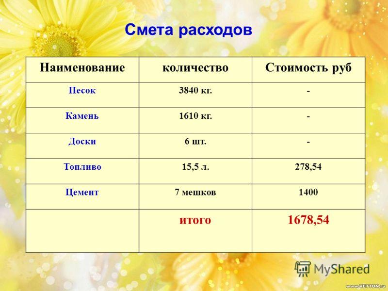 НаименованиеколичествоСтоимость руб Песок3840 кг.- Камень1610 кг.- Доски6 шт.- Топливо15,5 л.278,54 Цемент7 мешков1400 итого1678,54 Смета расходов