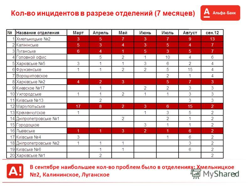 7 Кол-во инцидентов в разрезе отделений (7 месяцев) В сентябре наибольшее кол-во проблем было в отделениях: Хмельницкое 2, Калининское, Луганское