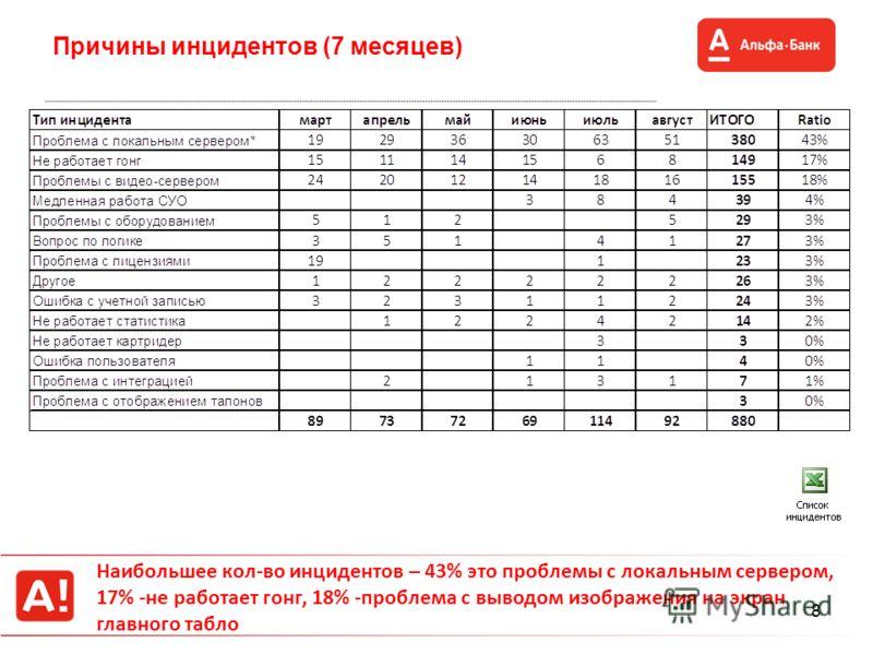 8 Причины инцидентов (7 месяцев) Наибольшее кол-во инцидентов – 43% это проблемы с локальным сервером, 17% -не работает гонг, 18% -проблема с выводом изображения на экран главного табло