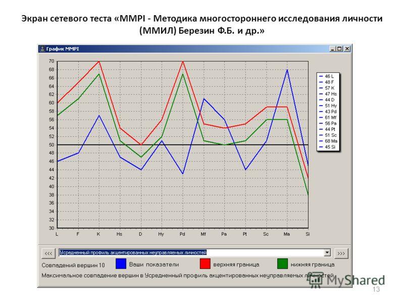 13 Экран сетевого теста «MMPI - Методика многостороннего исследования личности (ММИЛ) Березин Ф.Б. и др.»