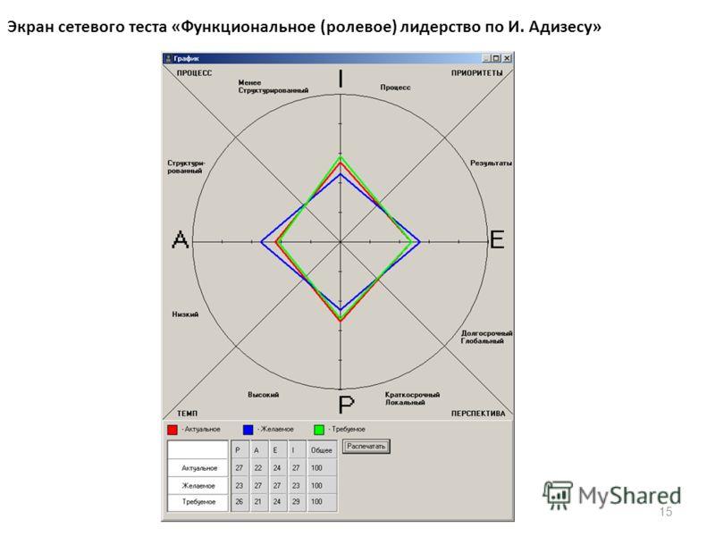 15 Экран сетевого теста «Функциональное (ролевое) лидерство по И. Адизесу»