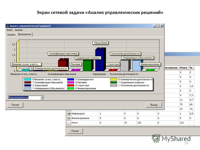 19 Экран сетевой задачи «Анализ управленческих решений»