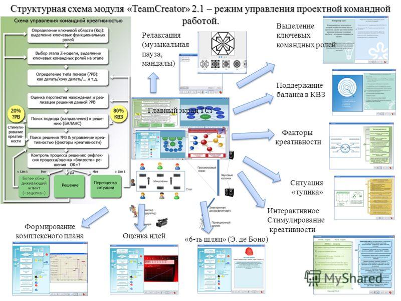 Структурная схема модуля «TeamCreator» 2.1 – режим управления проектной командной работой. Поддержание баланса в КВЗ Факторы креативности Ситуация «тупика» «6-ть шляп» (Э. де Боно) Релаксация (музыкальная пауза, мандалы) Интерактивное Стимулирование