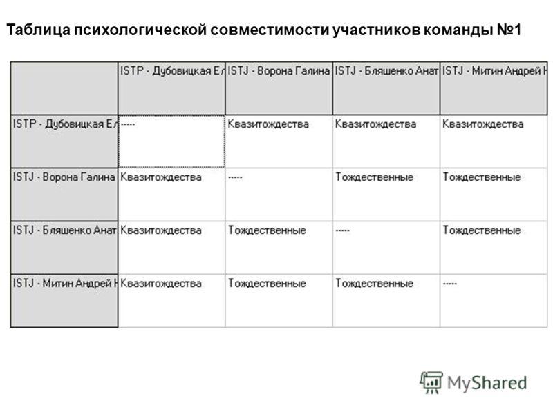 Таблица психологической совместимости участников команды 1