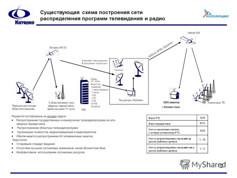 2 Существующая схема построения сети распределения программ телевидения и радио
