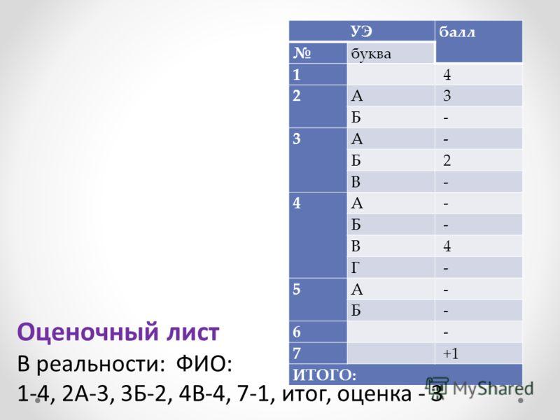 УЭ балл буква 1 4 2А 3 Б - 3А - Б 2 В - 4А - Б - В 4 Г - 5А - Б - 6 - 7 +1 ИТОГО: Оценочный лист В реальности: ФИО: 1-4, 2А-3, 3Б-2, 4В-4, 7-1, итог, оценка - 3