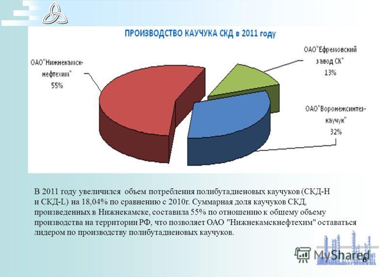 6 В 2011 году увеличился объем потребления полибутадиеновых каучуков (СКД-Н и СКД-L) на 18,04% по сравнению с 2010г. Суммарная доля каучуков СКД, произведенных в Нижнекамске, составила 55% по отношению к общему объему производства на территории РФ, ч