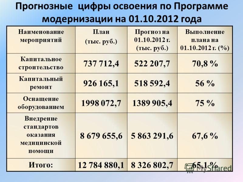 Прогнозные цифры освоения по Программе модернизации на 01.10.2012 года Наименование мероприятий План (тыс. руб.) Прогноз на 01.10.2012 г. (тыс. руб.) Выполнение плана на 01.10.2012 г. (%) Капитальное строительство 737 712,4522 207,770,8 % Капитальный