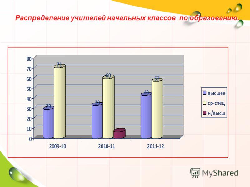 Распределение учителей начальных классов по образованию.