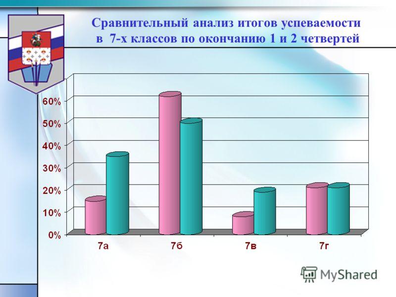 Сравнительный анализ итогов успеваемости в 7-х классов по окончанию 1 и 2 четвертей