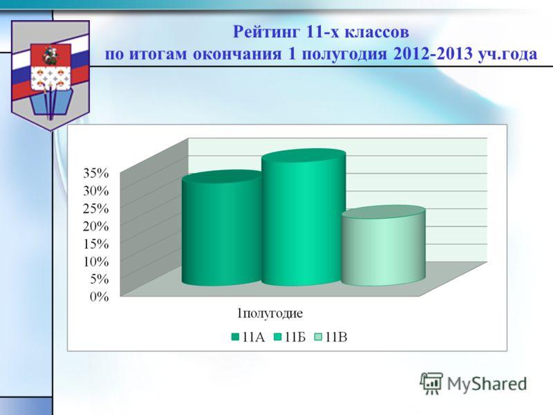 Рейтинг 11-х классов по итогам окончания 1 полугодия 2012-2013 уч.года