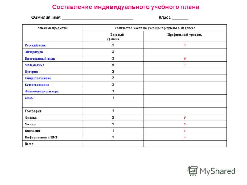 Составление индивидуального учебного плана Фамилия, имя _______________________________ Класс _______ Учебные предметы Количество часов на учебные предметы в 10 классе Базовый Базовыйуровень Профильный уровень Русский язык 1 3 Литература 3 Иностранны