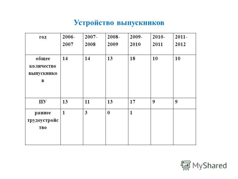 Устройство выпускников год 2006- 2007 2007- 2008 2008- 2009 2009- 2010 2010- 2011 2011- 2012 общее количество выпускнико в 14 131810 ПУ1311131799 раннее трудоустройс тво 1301