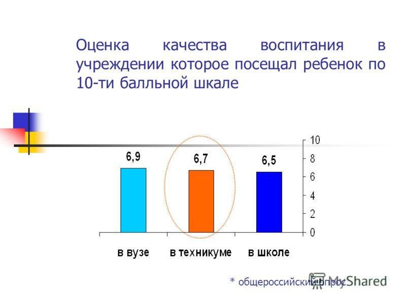 Оценка качества воспитания в учреждении которое посещал ребенок по 10-ти балльной шкале * общероссийский опрос