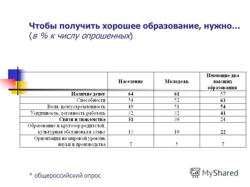 Чтобы получить хорошее образование, нужно… (в % к числу опрошенных) * общероссийский опрос