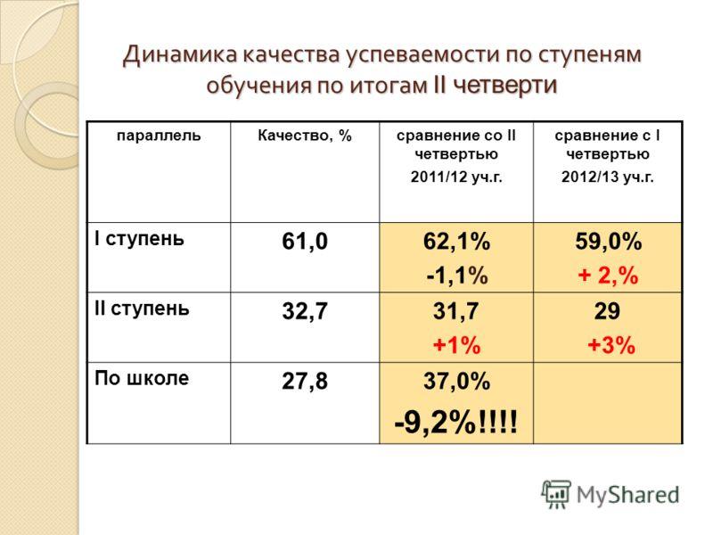 Динамика качества успеваемости по ступеням обучения по итогам II четверти параллельКачество, %сравнение со II четвертью 2011/12 уч.г. сравнение с I четвертью 2012/13 уч.г. I ступень 61,062,1% -1,1% 59,0% + 2,% II ступень 32,731,7 +1% 29 +3% По школе