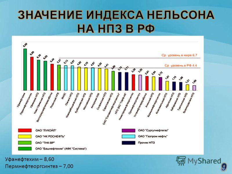 Уфанефтехим – 8,60 Пермнефтеоргсинтез – 7,00