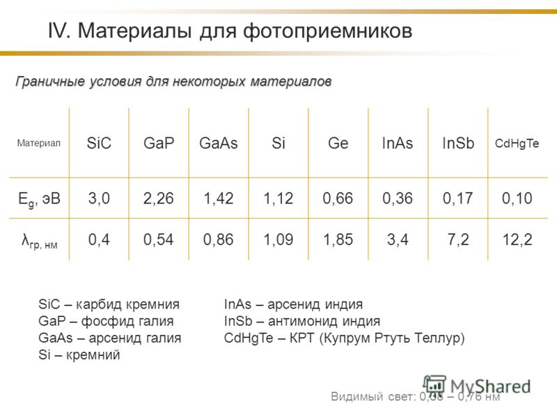 Материал SiCGaPGaAsSiGeInAsInSb CdHgTe E g, эВ3,02,261,421,120,660,360,170,10 λ гр, нм 0,40,540,861,091,853,47,212,2 IV. Материалы для фотоприемников SiC – карбид кремния GaP – фосфид галия GaAs – арсенид галия Si – кремний InAs – арсенид индия InSb