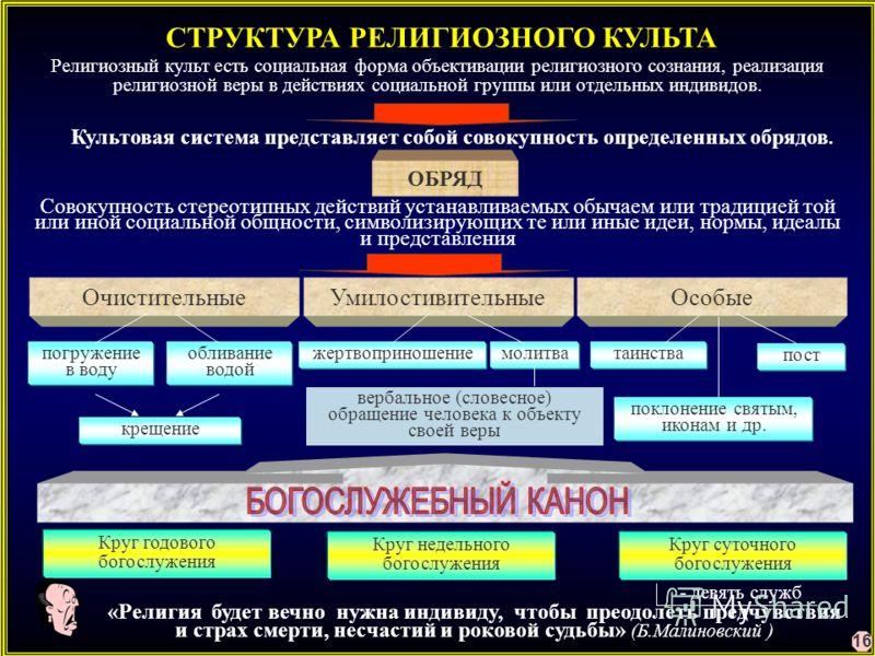 СТРУКТУРА РЕЛИГИОЗНОГО КУЛЬТА Религиозный культ есть социальная форма объективации религиозного сознания, реализация религиозной веры в действиях социальной группы или отдельных индивидов. Культовая система представляет собой совокупность определенны