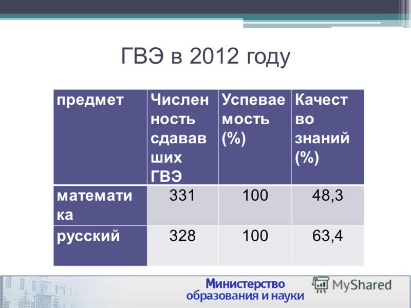 ГВЭ в 2012 году предметЧислен ность сдавав ших ГВЭ Успевае мость (%) Качест во знаний (%) математи ка 33110048,3 русский32810063,4