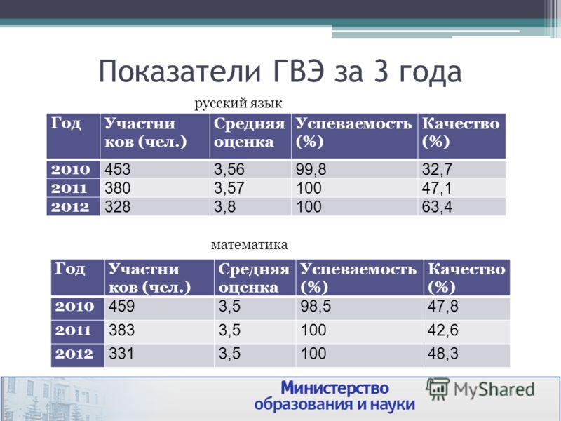 Показатели ГВЭ за 3 года ГодУчастни ков (чел.) Средняя оценка Успеваемость (%) Качество (%) 2010 4533,5699,832,7 2011 3803,5710047,1 2012 3283,810063,4 русский язык ГодУчастни ков (чел.) Средняя оценка Успеваемость (%) Качество (%) 2010 4593,598,547,