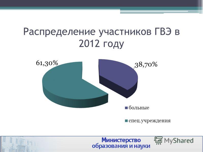 Распределение участников ГВЭ в 2012 году
