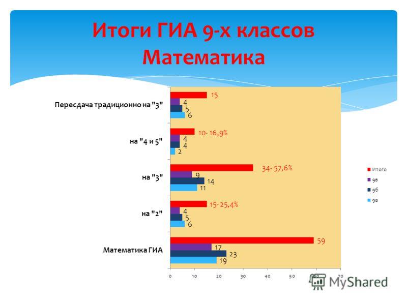 Итоги ГИА 9-х классов Математика