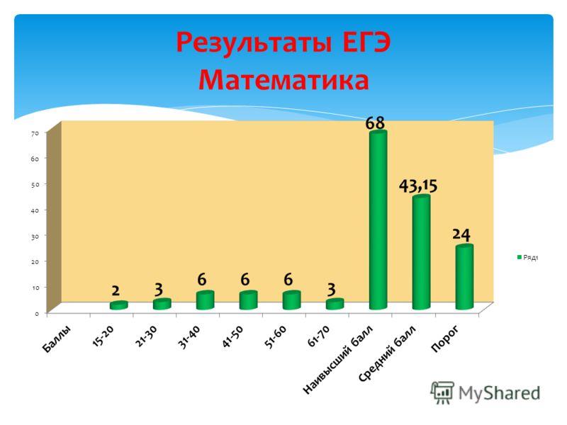 Результаты ЕГЭ Математика