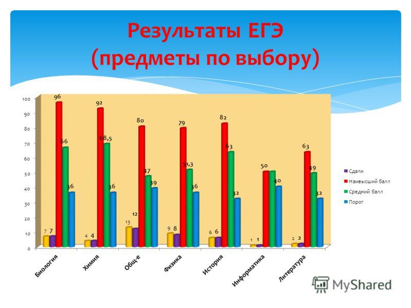 Результаты ЕГЭ (предметы по выбору)