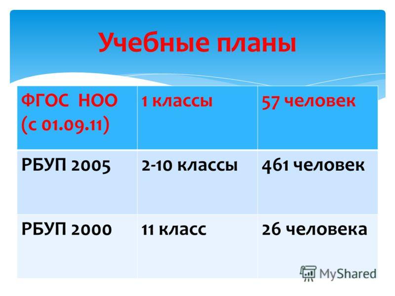 ФГОС НОО (с 01.09.11) 1 классы57 человек РБУП 20052-10 классы461 человек РБУП 200011 класс26 человека Учебные планы