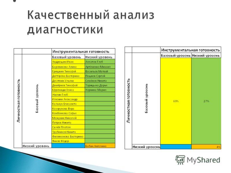 Качественный анализ диагностики Качественный анализ диагностики