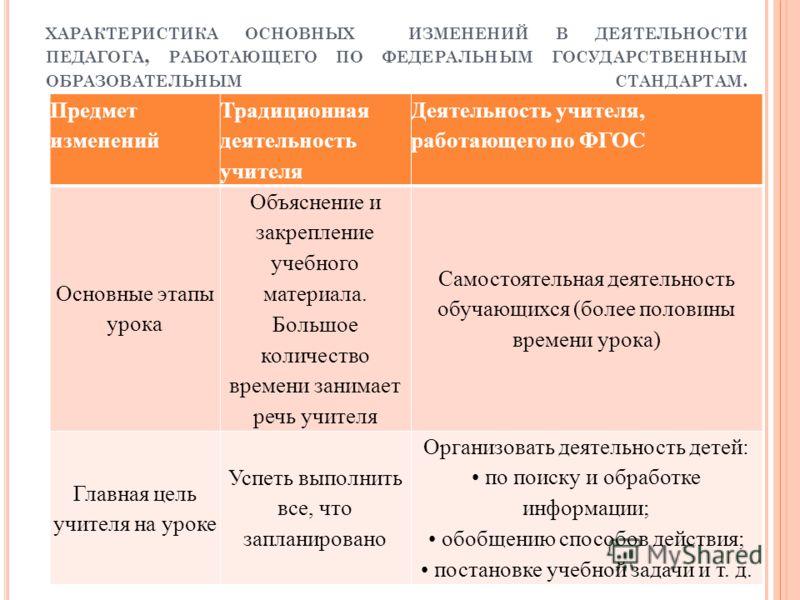 ХАРАКТЕРИСТИКА ОСНОВНЫХ ИЗМЕНЕНИЙ В ДЕЯТЕЛЬНОСТИ ПЕДАГОГА, РАБОТАЮЩЕГО ПО ФЕДЕРАЛЬНЫМ ГОСУДАРСТВЕННЫМ ОБРАЗОВАТЕЛЬНЫМ СТАНДАРТАМ. Предмет изменений Традиционная деятельность учителя Деятельность учителя, работающего по ФГОС Основные этапы урока Объяс