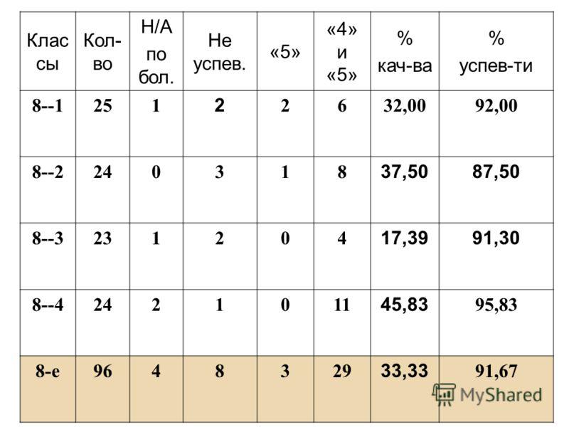 Клас сы Кол- во Н/А по бол. Не успев. «5» «4» и «5» % кач-ва % успев-ти 8--1251 2 2632,0092,00 8--2240318 37,5087,50 8--3231204 17,3991,30 8--42421011 45,83 95,83 8-е9648329 33,33 91,67