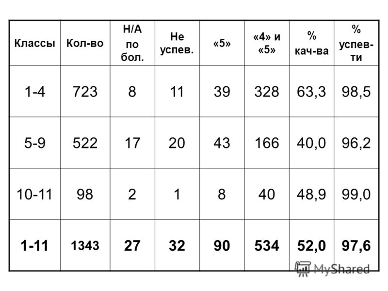 КлассыКол-во Н/А по бол. Не успев. «5» «4» и «5» % кач-ва % успев- ти 1-47238113932863,398,5 5-952217204316640,096,2 10-11982184048,999,0 1-11 1343 27329053452,097,6