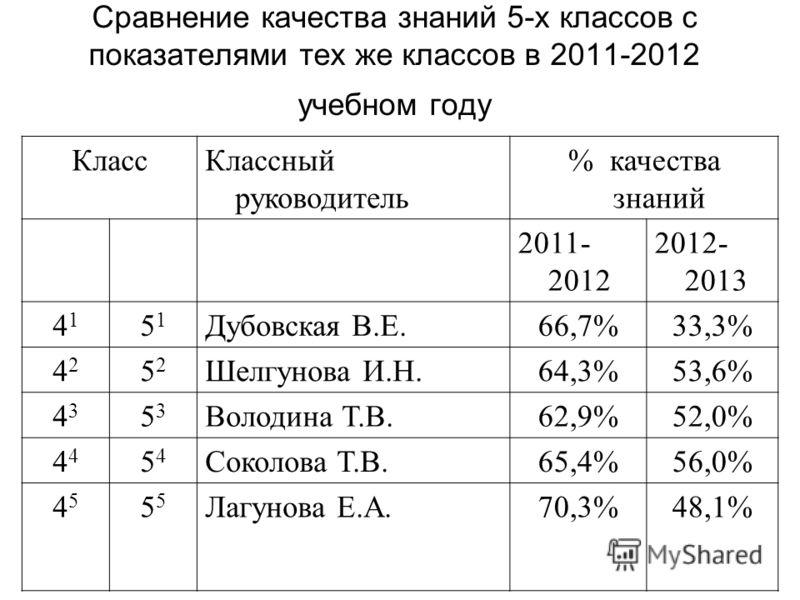 КлассКлассный руководитель % качества знаний 2011- 2012 2012- 2013 4141 5151 Дубовская В.Е.66,7%33,3% 4242 5252 Шелгунова И.Н.64,3%53,6% 4343 5353 Володина Т.В.62,9%52,0% 4 5454 Соколова Т.В.65,4%56,0% 45455 Лагунова Е.А.70,3%48,1% Сравнение качества