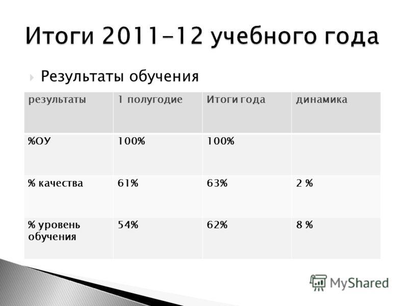 Результаты обучения результаты1 полугодиеИтоги годадинамика %ОУ100% % качества61%63%2 % % уровень обучения 54%62%8 %