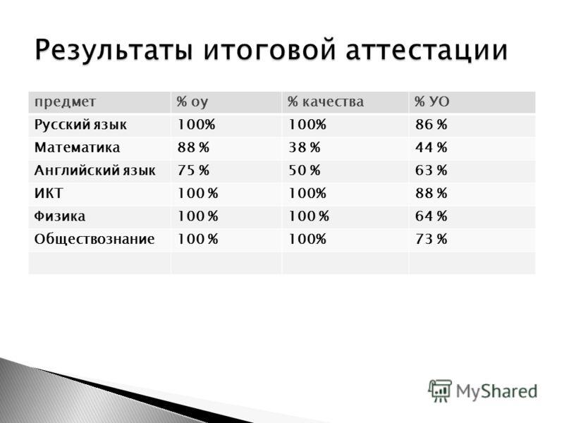 предмет% оу% качества% УО Русский язык100% 86 % Математика88 %38 %44 % Английский язык75 %50 %63 % ИКТ100 % 88 % Физика100 % 64 % Обществознание100 % 73 %