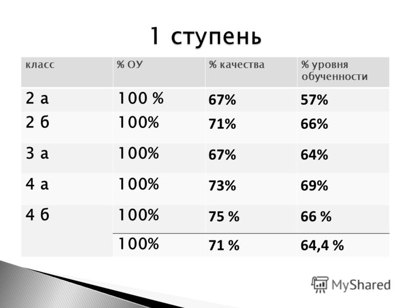 класс% ОУ% качества% уровня обученности 2 а100 % 67%57% 2 б100% 71%66% 3 а100% 67%64% 4 а100% 73%69% 4 б100% 75 %66 % 100% 71 %64,4 %