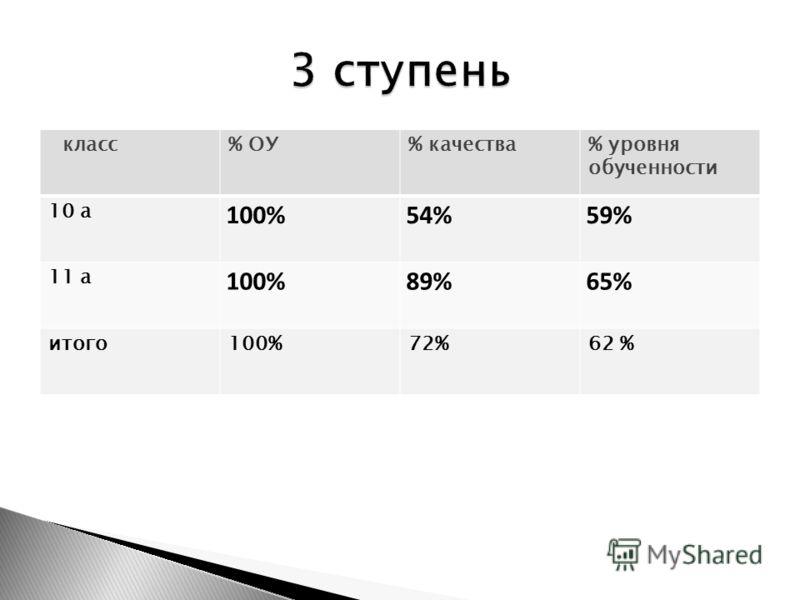 класс% ОУ% качества% уровня обученности 10 а 100%54%59% 11 а 100%89%65% итого100%72%62 %