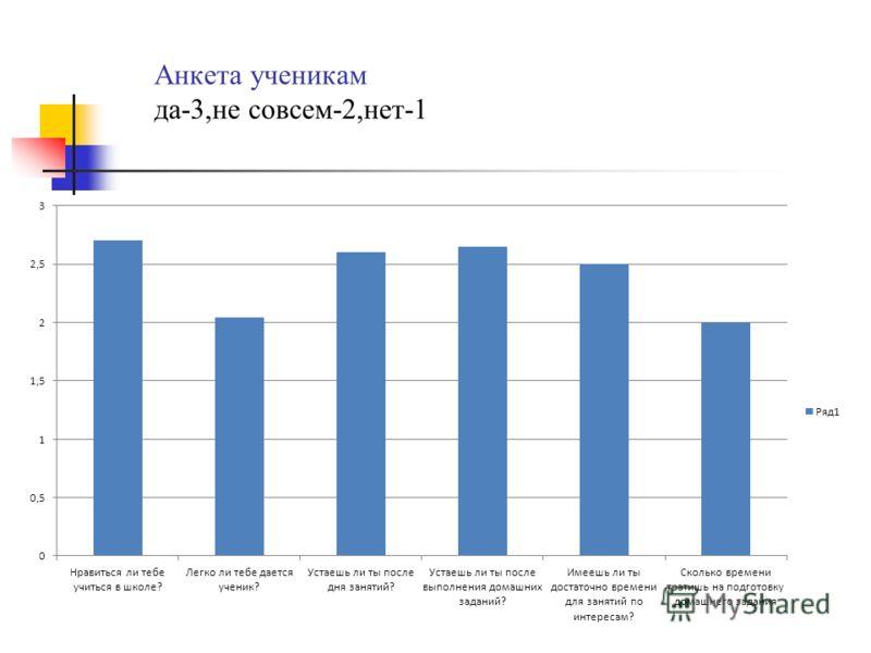 Анкета ученикам да-3,не совсем-2,нет-1