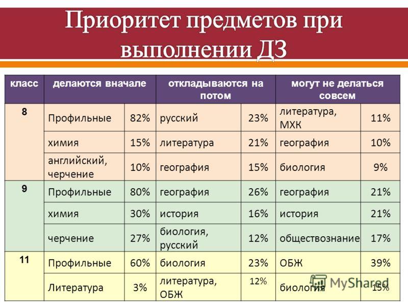 класс делаются вначалеоткладываются на потом могут не делаться совсем 8 Профильные82%русский23% литература, МХК 11% химия15%литература21%география10% английский, черчение 10%география15%биология9% 9 Профильные80%география26%география21% химия30%истор