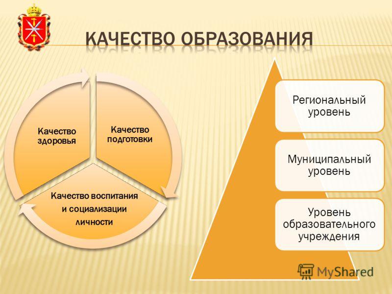 Качество подготовки Качество воспитания и социализации личности Качество здоровья Региональный уровень Муниципальный уровень Уровень образовательного учреждения